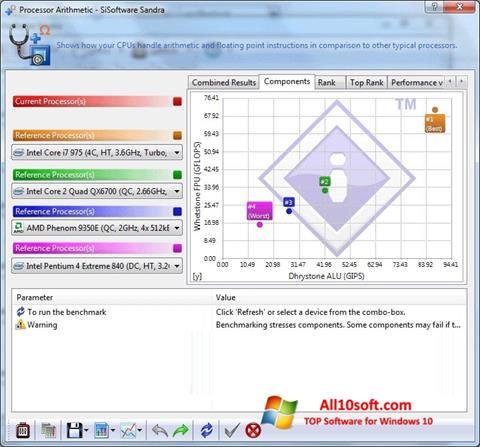 لقطة شاشة SiSoftware Sandra لنظام التشغيل Windows 10