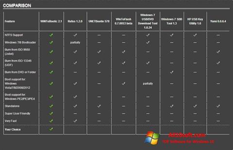 لقطة شاشة WiNToBootic لنظام التشغيل Windows 10